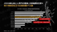 2016CCTV体坛风云人物年度评选:颁奖典礼收视1.3%