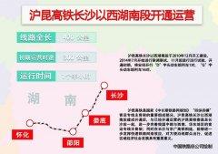 沪昆高铁长沙以西湖南段将开通运营