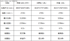 "GS4 GA6 235T全""芯""上市"